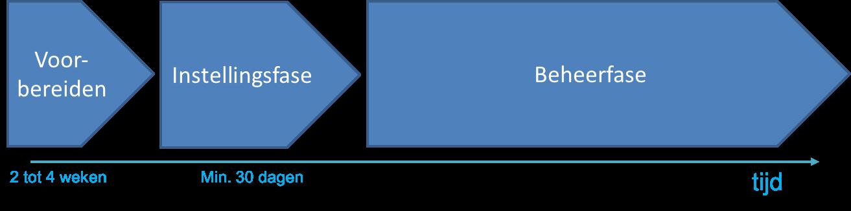 dynamisch aankoop systeem
